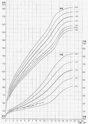 汎下垂体機能低下による低身長(9歳児)H27年11月
